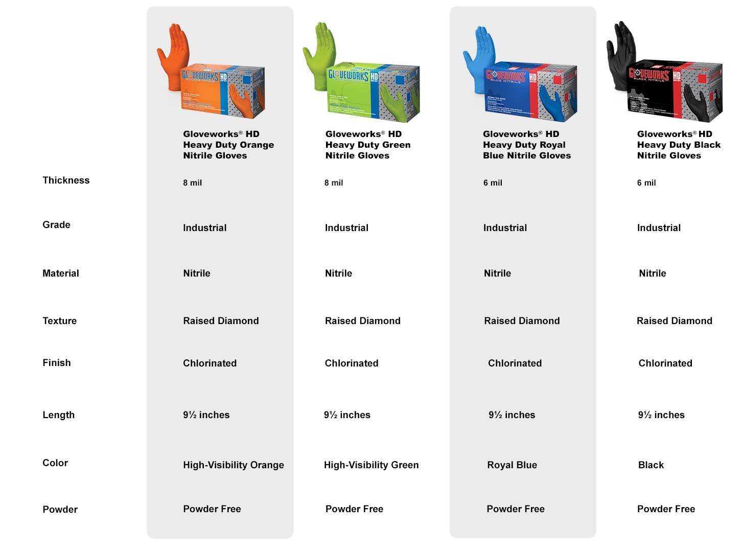 Gloveworks HD GWON Orange Nitrile Industrial Latex Free Disposable Gloves Comparison Chart